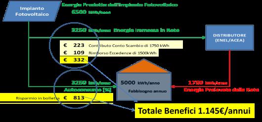 Esempio PV 5kW